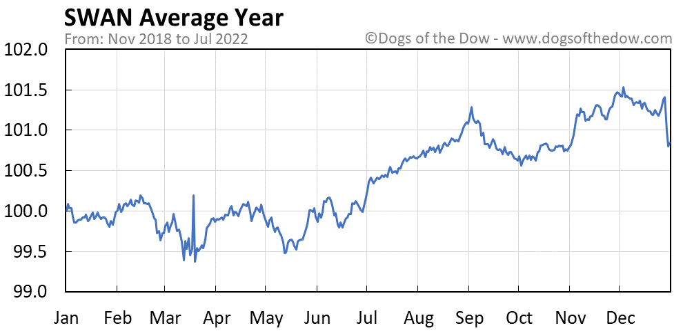 SWAN average year chart