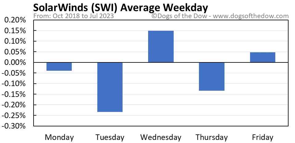 SWI average weekday chart