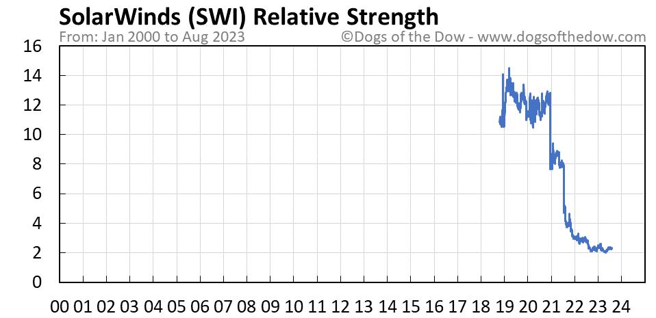 SWI relative strength chart