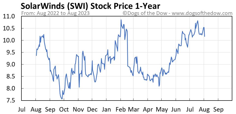 SWI 1-year stock price chart