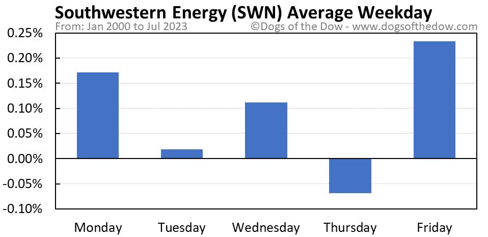 SWN average weekday chart