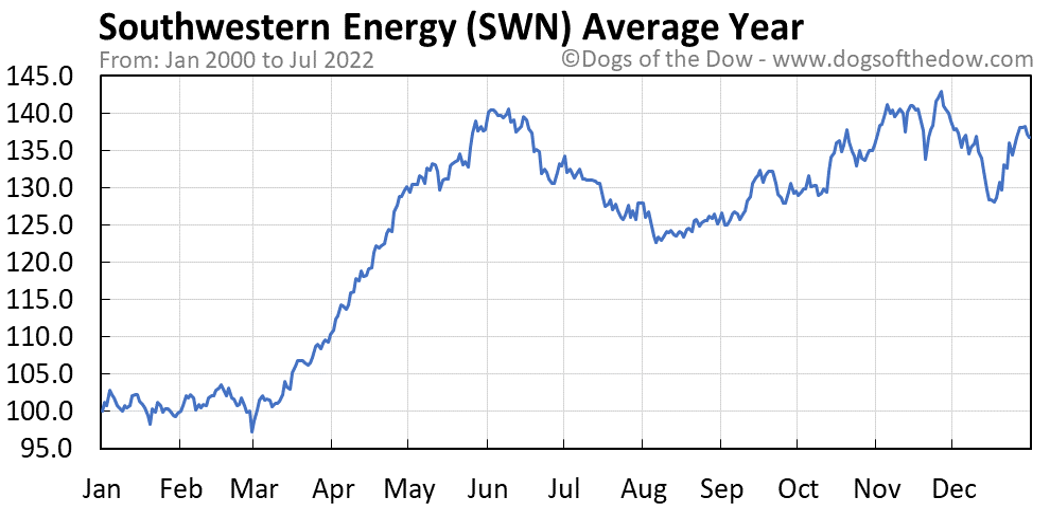 SWN average year chart