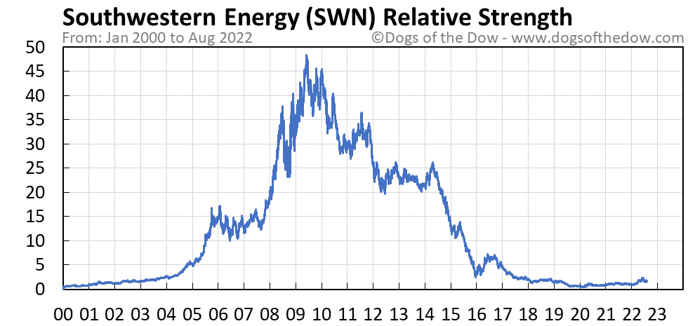 SWN relative strength chart