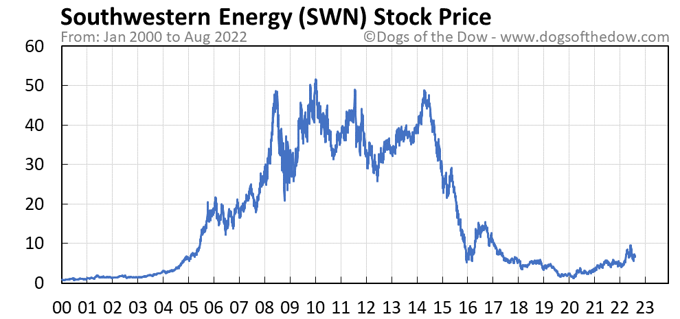 SWN stock price chart