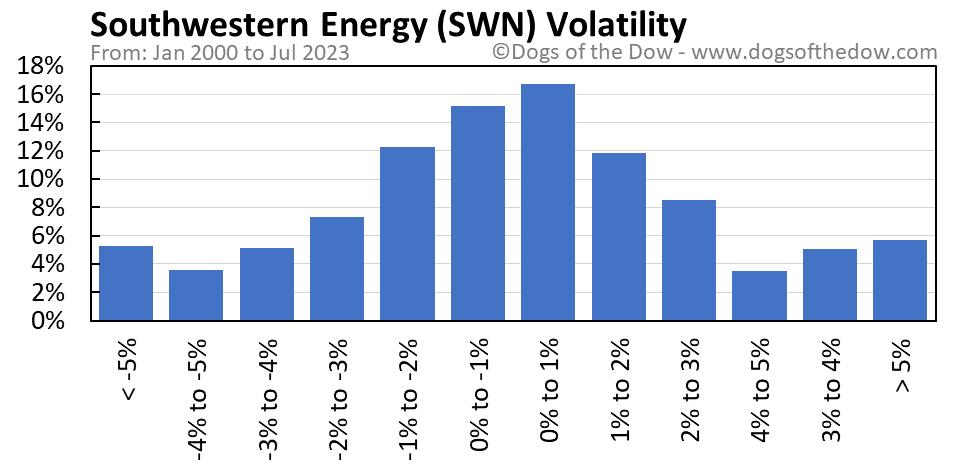 SWN volatility chart