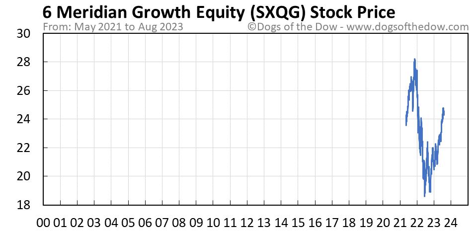 SXQG stock price chart