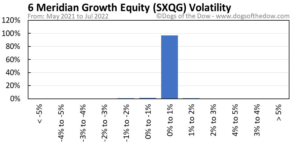 SXQG volatility chart