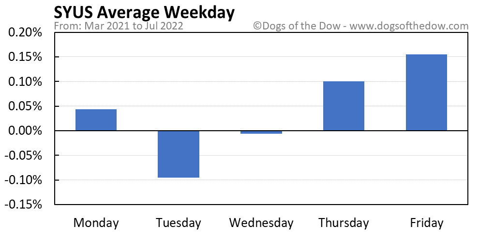 SYUS average weekday chart