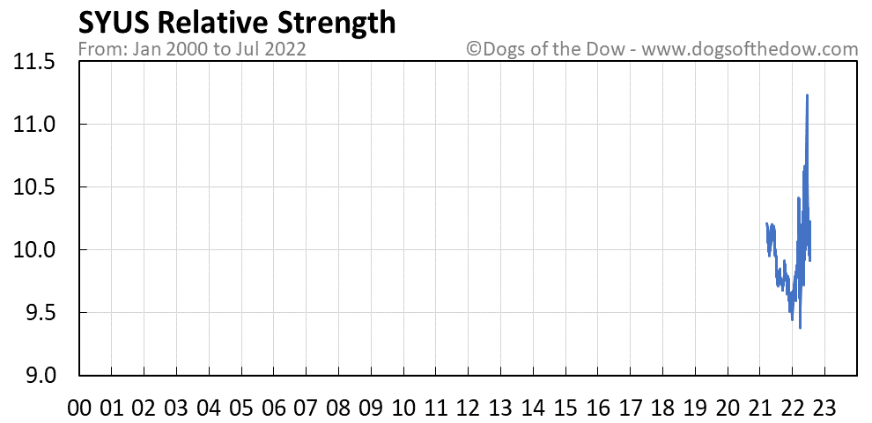 SYUS relative strength chart