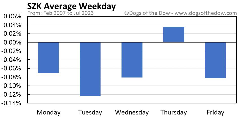 SZK average weekday chart