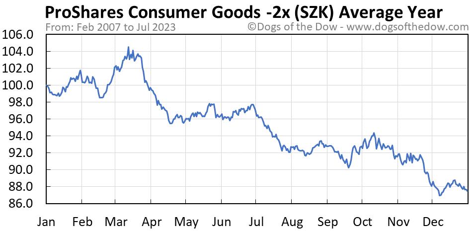 SZK average year chart