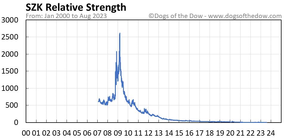 SZK relative strength chart