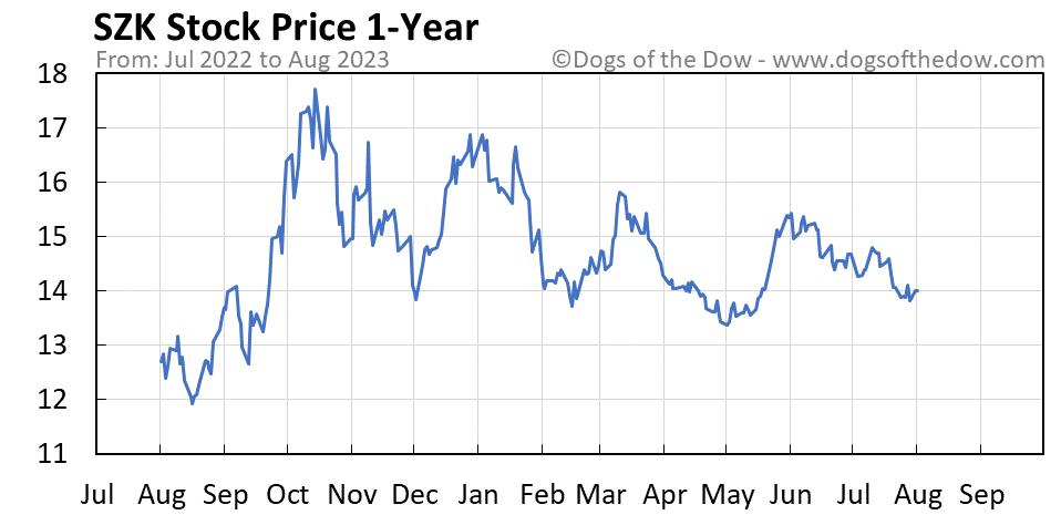 SZK 1-year stock price chart