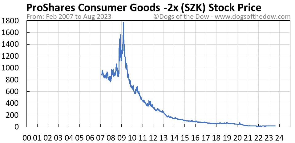 SZK stock price chart