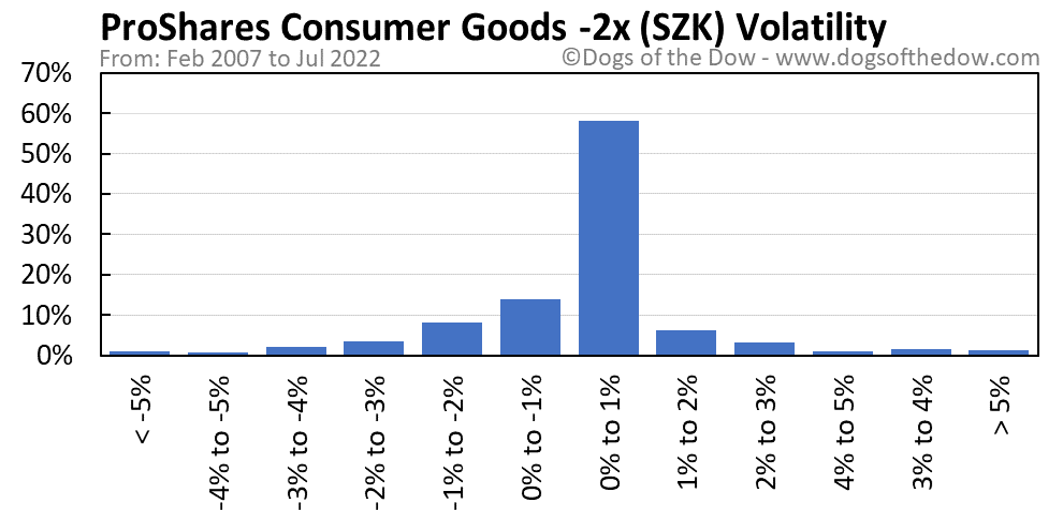SZK volatility chart