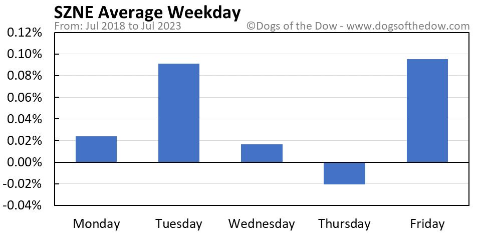 SZNE average weekday chart