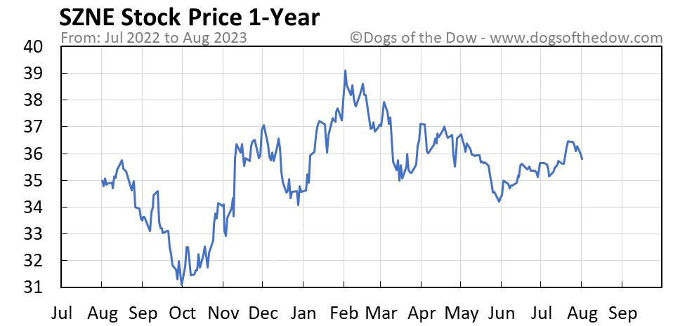 SZNE 1-year stock price chart