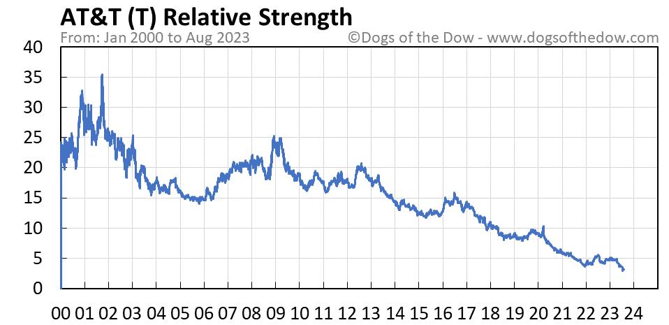 T relative strength chart