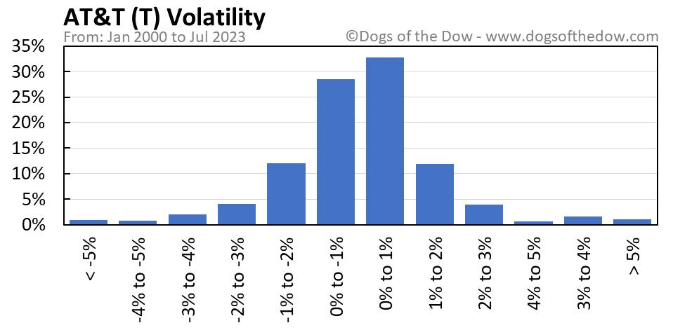 T volatility chart