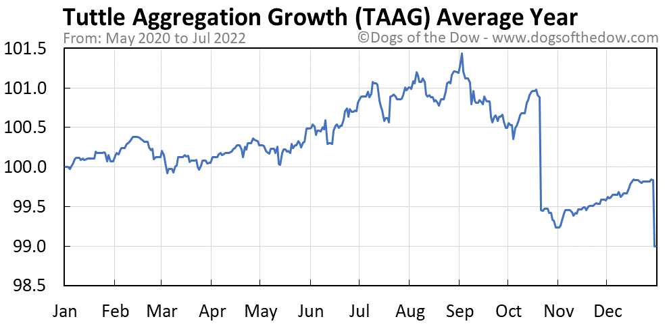 TAAG average year chart