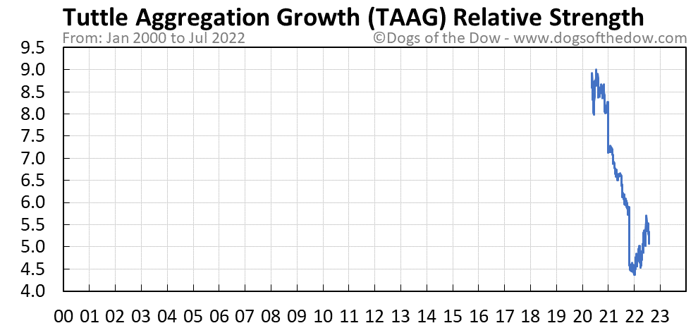 TAAG relative strength chart