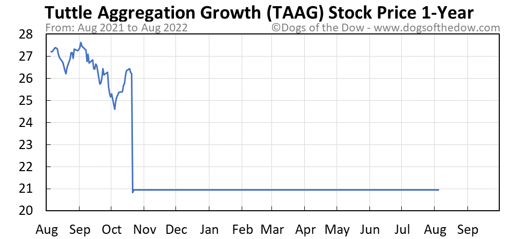 TAAG 1-year stock price chart