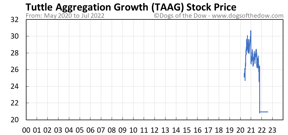 TAAG stock price chart