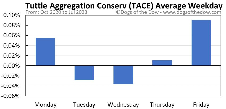 TACE average weekday chart
