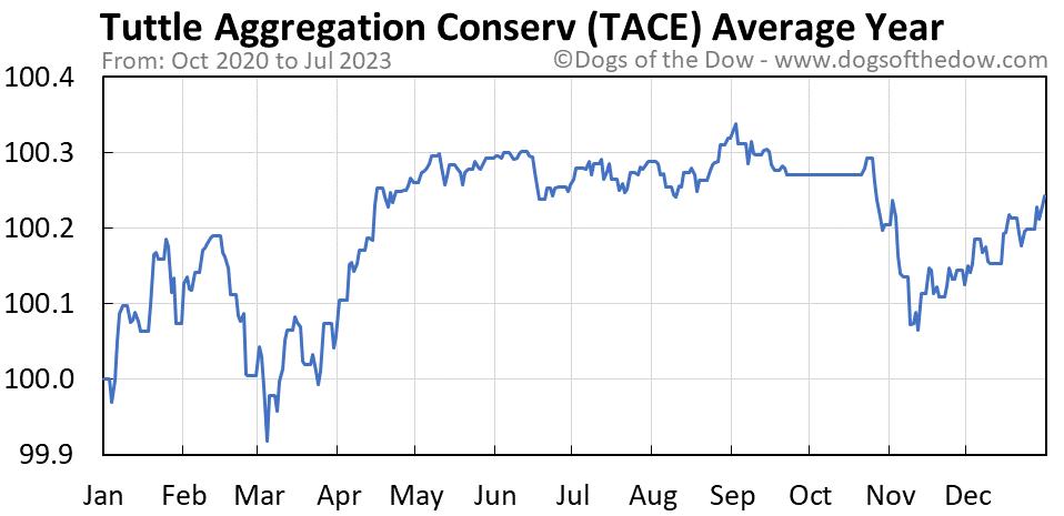 TACE average year chart