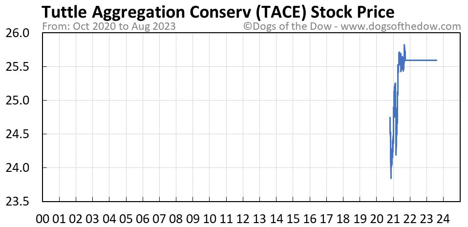 TACE stock price chart