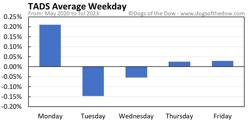TADS average weekday chart