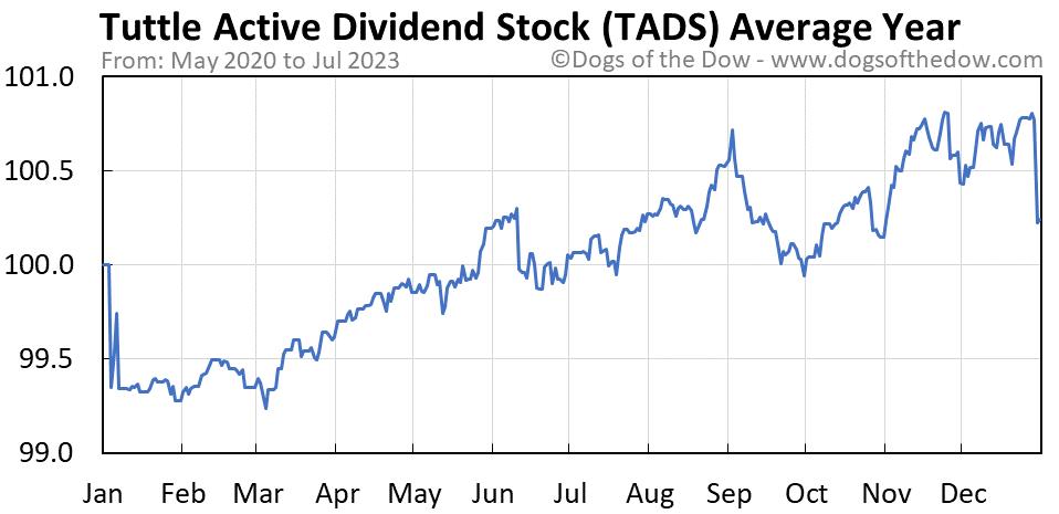 TADS average year chart