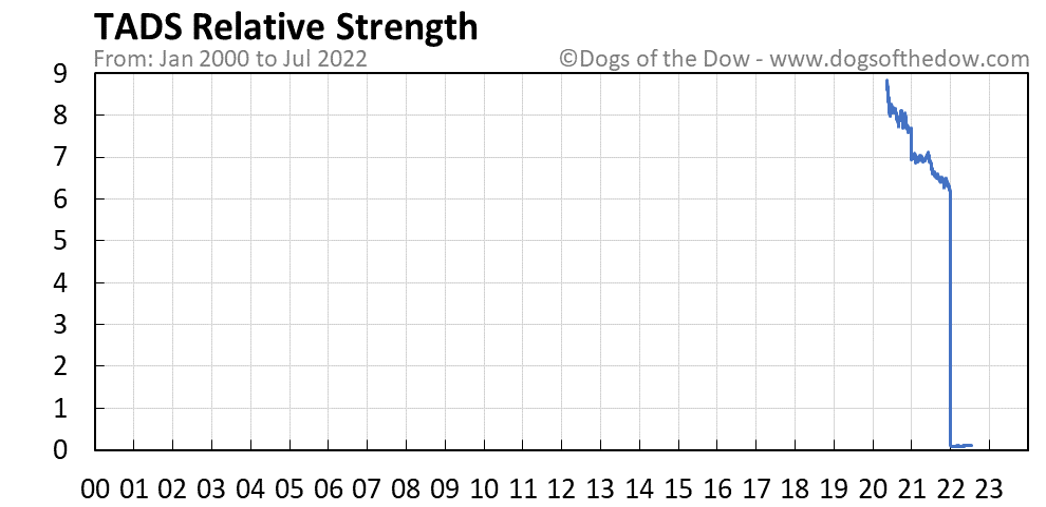 TADS relative strength chart