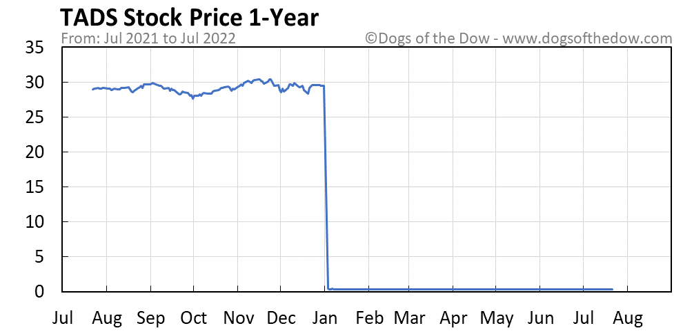 TADS 1-year stock price chart