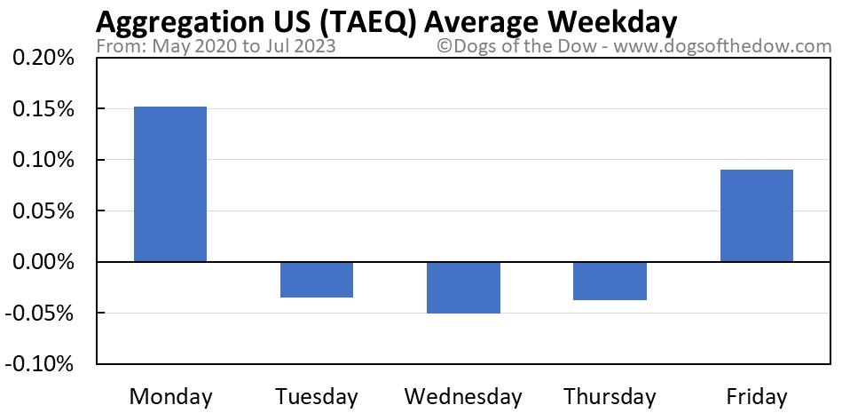 TAEQ average weekday chart