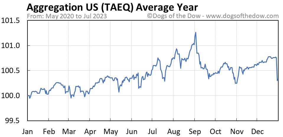 TAEQ average year chart