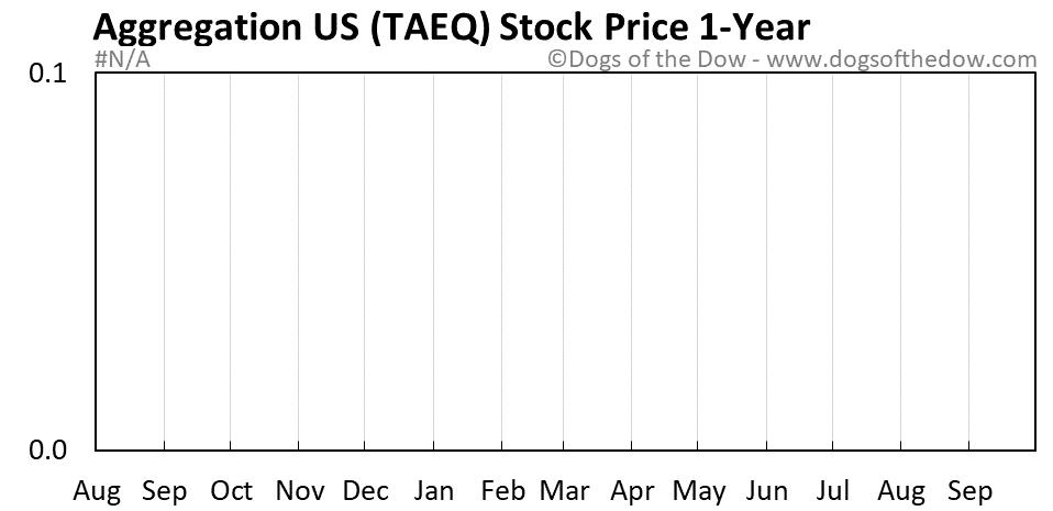 TAEQ 1-year stock price chart
