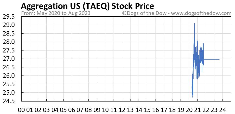 TAEQ stock price chart