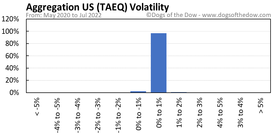 TAEQ volatility chart