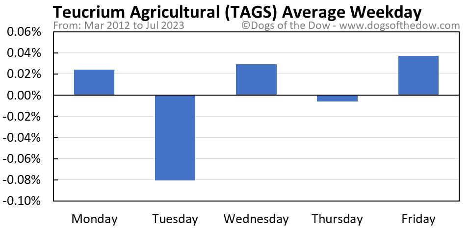 TAGS average weekday chart