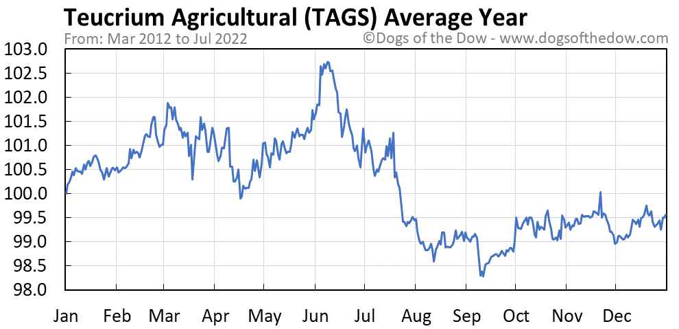 TAGS average year chart