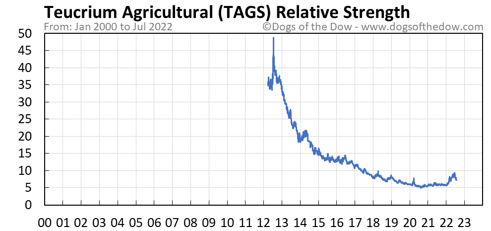 TAGS relative strength chart