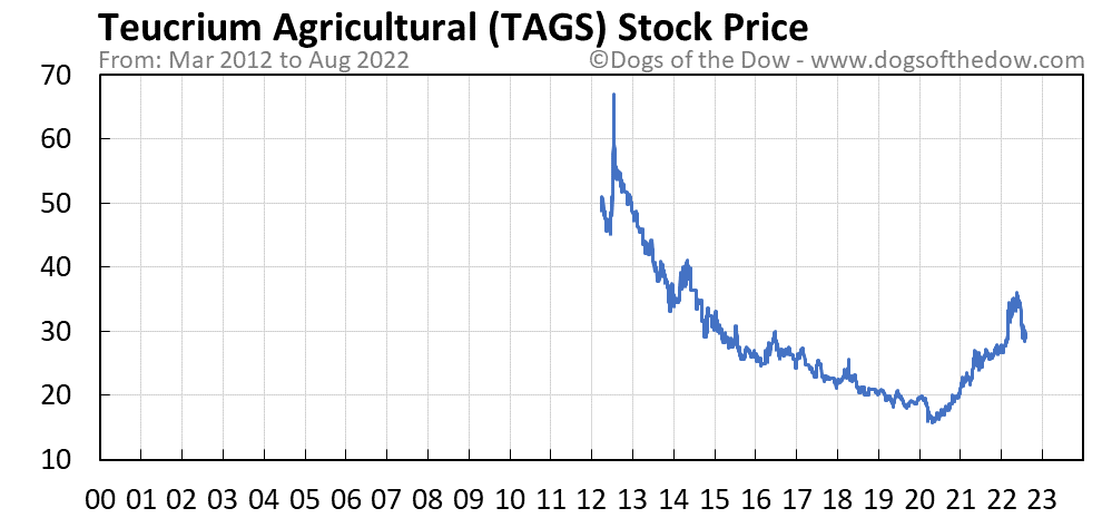 TAGS stock price chart