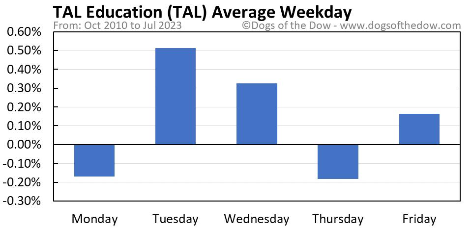 TAL average weekday chart