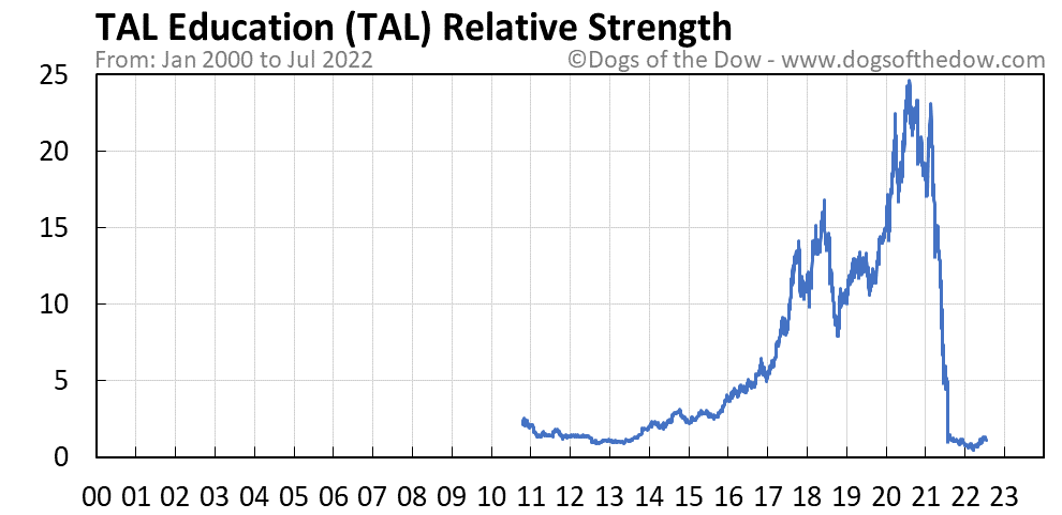 TAL relative strength chart