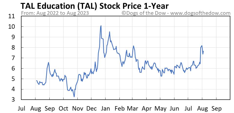 TAL 1-year stock price chart