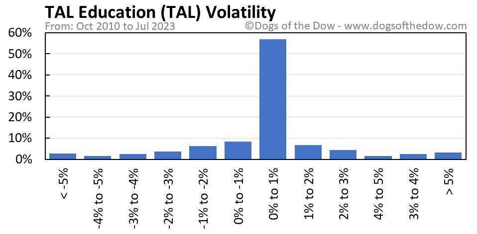 TAL volatility chart