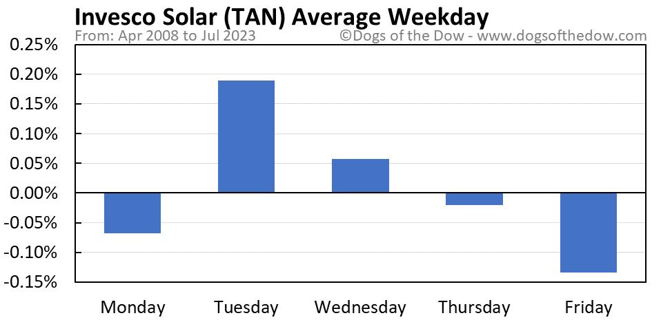TAN average weekday chart