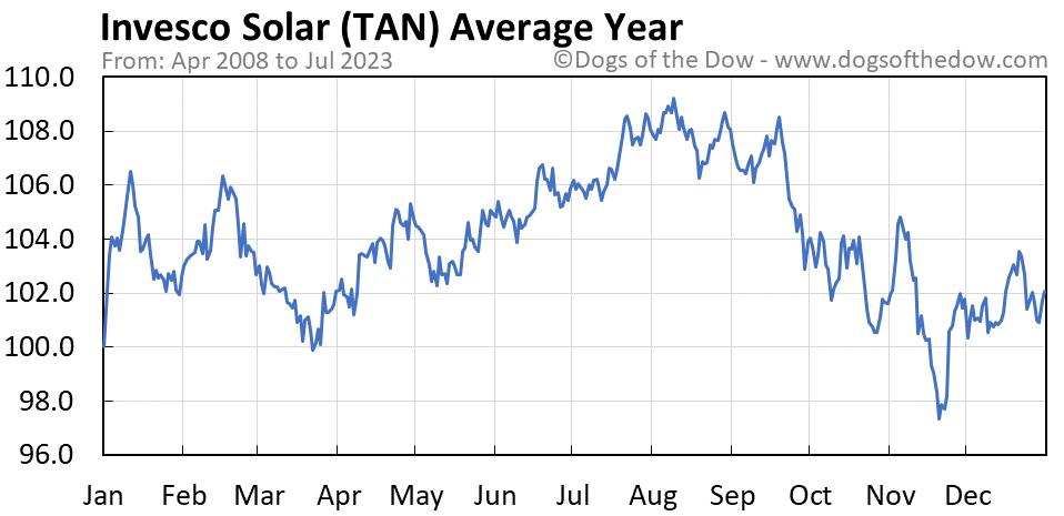 TAN average year chart