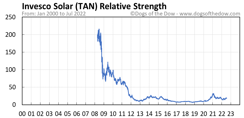 TAN relative strength chart